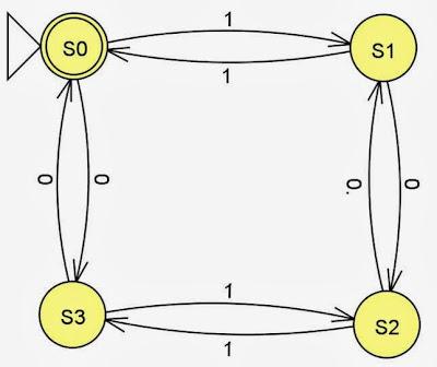 Diagrama de Transición (Autómatas)