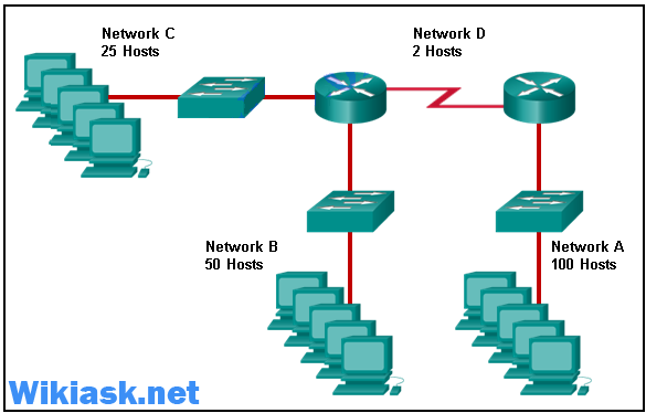 CCNA 1 v6.0 ITN Chapter 8 Exam Answers q22