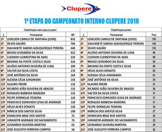 resultado-da-primeira-tapa-campeonato-clupere-2018