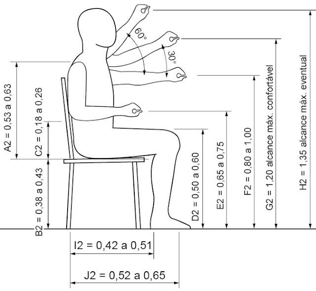 Bombeiroswaldo: Dimensões referenciais para alcance manual