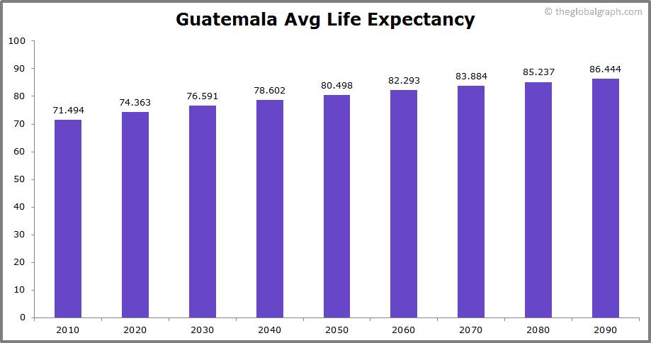 Guatemala  Avg Life Expectancy