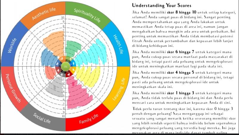 cara memberikan skor fitrah based life wheel assesment