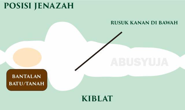 https://abusyuja.blogspot.com/2019/09/tata-cara-menguburkan-jenazah-menurut-islam-lengkap-dengan-ketentuannya.html
