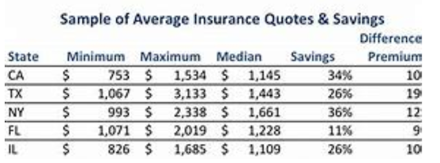 Top Auto Insurance Price Quotes Tips!
