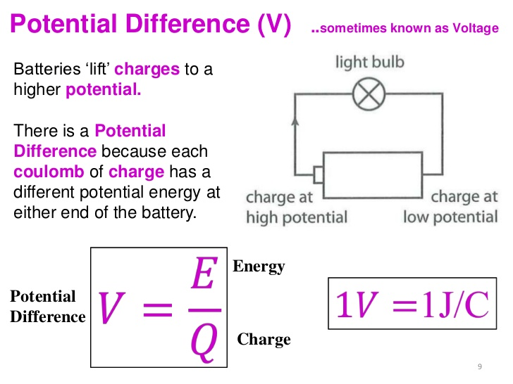 relationship between power current and potential difference definition