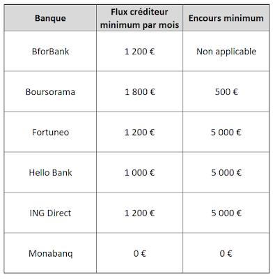 Comparatif des exigences des différentes banques en ligne