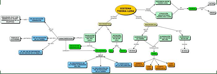 mapa conceptual del sistema de tierra y luna