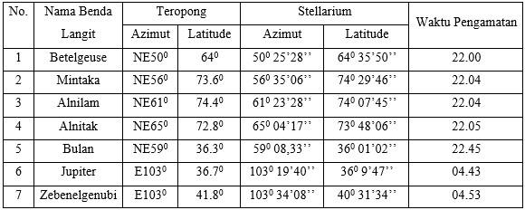 Tabel hasil pengamatan bulan, bintang dan planet