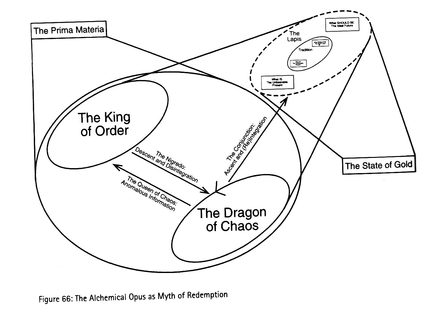 small resolution of i suspect many of his fans haven t read his previous maps of meaning the diagrams in it were described on my twitter feed as dungeons dragons campaign maps