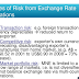As hedge the risk of exchange operations in the use of options?