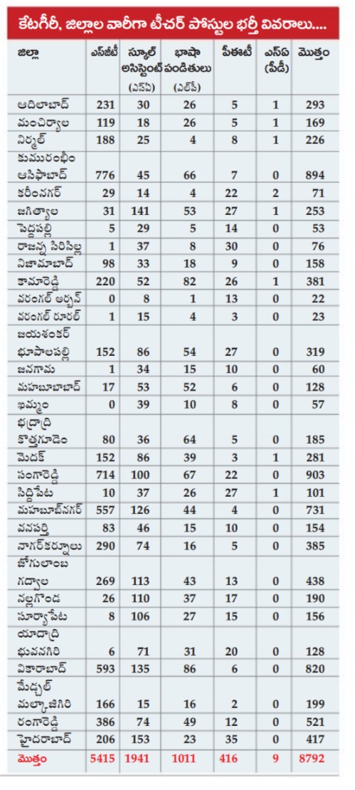 Telangana TRT-2017 PET Dist Wise Vacancies, Eligibility, Qualifications