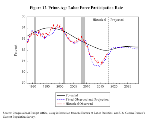 CBO Labor Force Participation Rate Projections