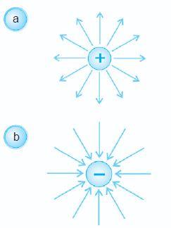 Pengertian Medan Listrik dan Kuat Medan Listrik, Rumus serta Contoh Soalnya