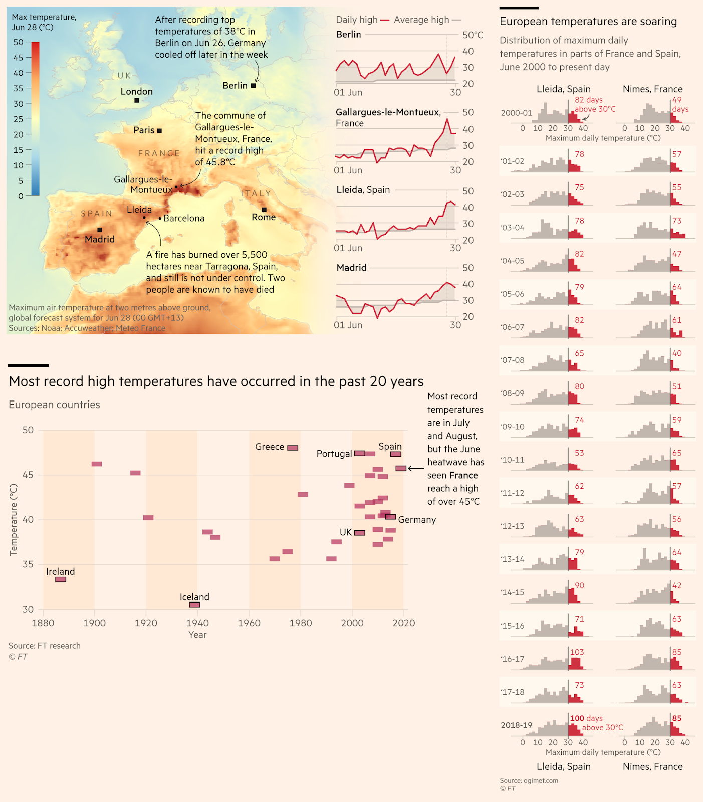 European temperatures are rising, most record temperatures have occurred in the past 20 years