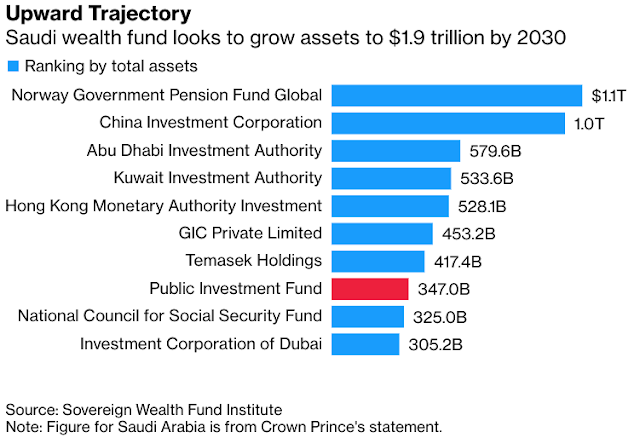 #Saudi Wealth Fund Seeks Up to $7 Billion Loan for New Deals - Bloomberg