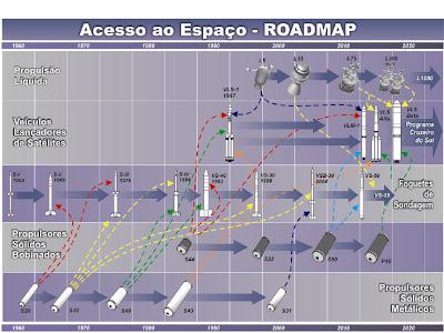 ROADMAPs do IAE - Planos de Acesso ao Espaço
