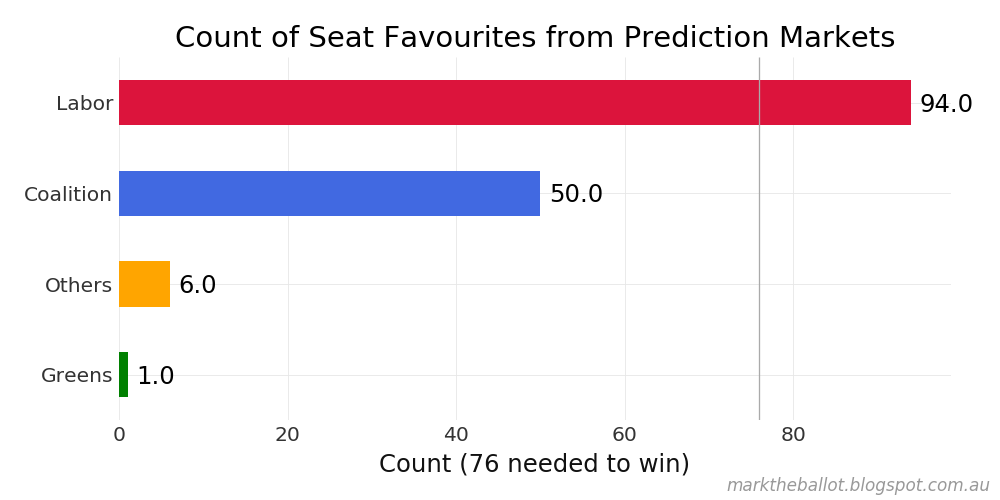Betting markets swing further to Labor - MacroBusiness