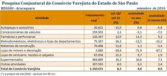 Faturamento do varejo na região de Araraquara cresce 8,3% em setembro e registra o melhor desempenho do Estado