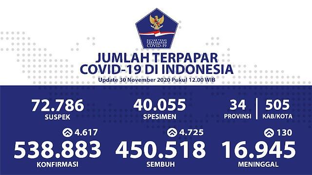 Jumlah Kasus Covid19 di Indonesia per 30 November 2020