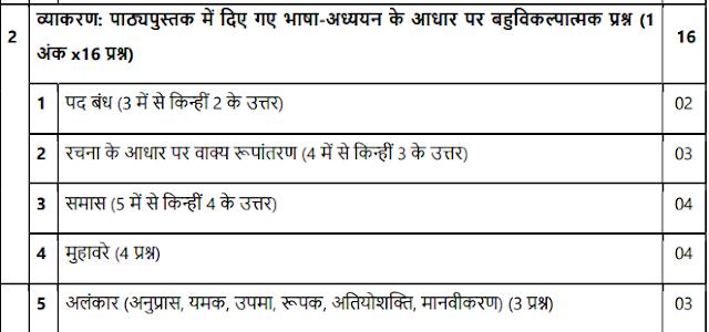 CBSE Class 10 Hindi Grammar Syllabus Course B