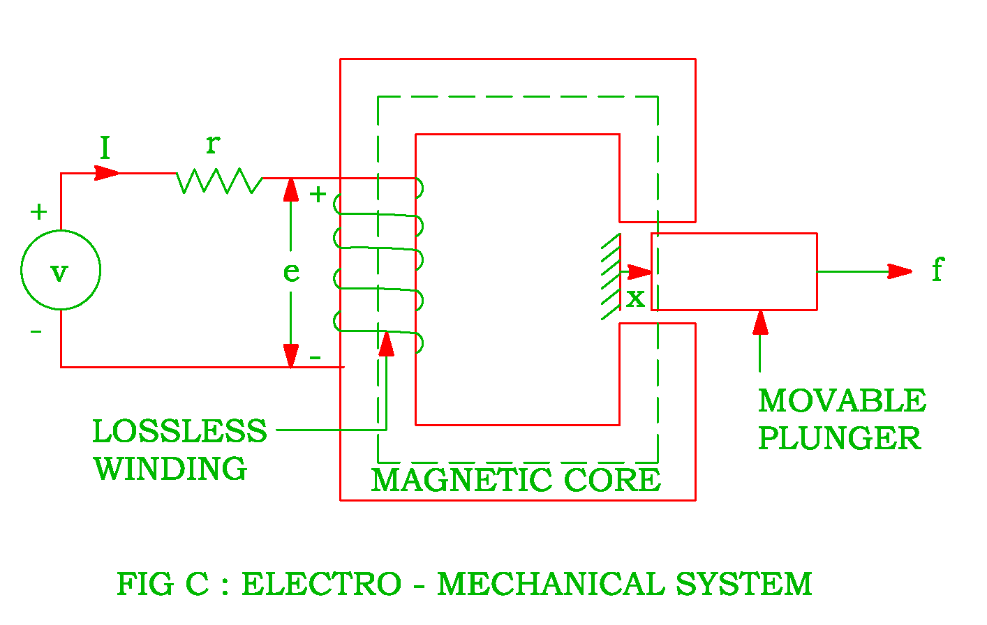 hight resolution of electrical input energy