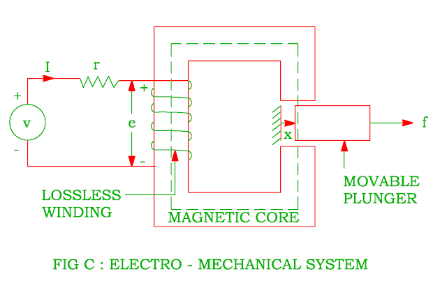 electro mechanical system