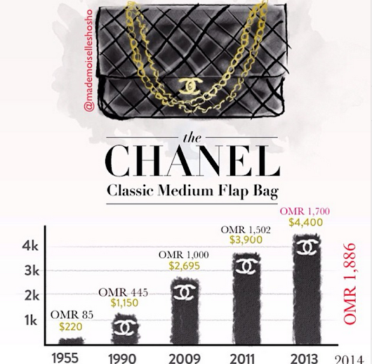 Chanel Bag, an investment ?