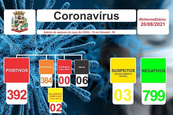 Covid-19: Virmond registra 5 casos ativos