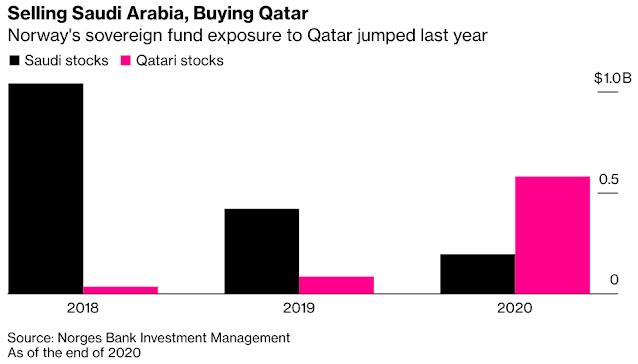 Norway Wealth Fund Cuts Exposure to #SaudiArabia Stocks, Boosts #Qatar Holdings - Bloomberg