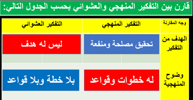 حل درس منهجية التفكير للصف العاشر التربية الاسلامية
