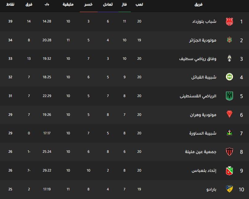 جدول ترتيب فرق الدوري الجزائري اليوم بتاريخ 3-3-2020