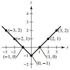y = |x| - 1 graph