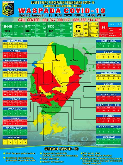 Indah, 6 Kecamatan di Lotim Berubah Menjadi Zona Hijau Covid-19