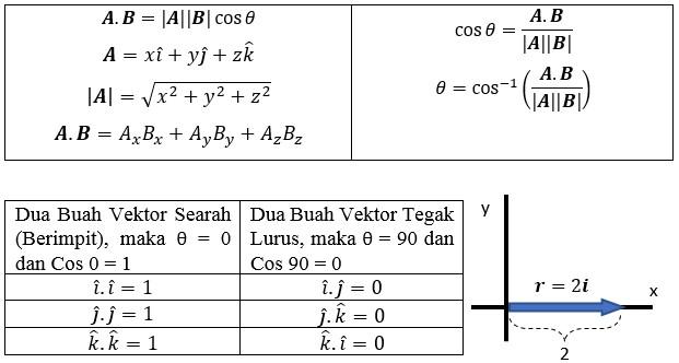 5 Contoh Soal dan Pembahasan Perkalian Titik (Dot Product) Dari 2 Vektor 3 Dimensi