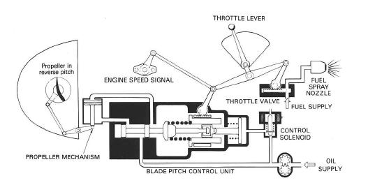 model aircraft: Thrust reversal - Turbo-propeller reverse pitch system