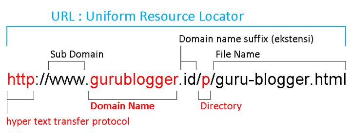 pengertian-domain-adalah