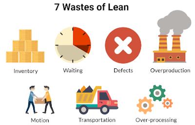 Waste / Pemborosan (Definisi, Jenis dan Hubungan)