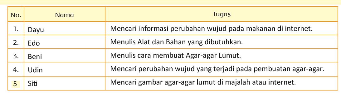 Kunci Jawaban Tema 3 Kelas 3 Halaman 162, 163