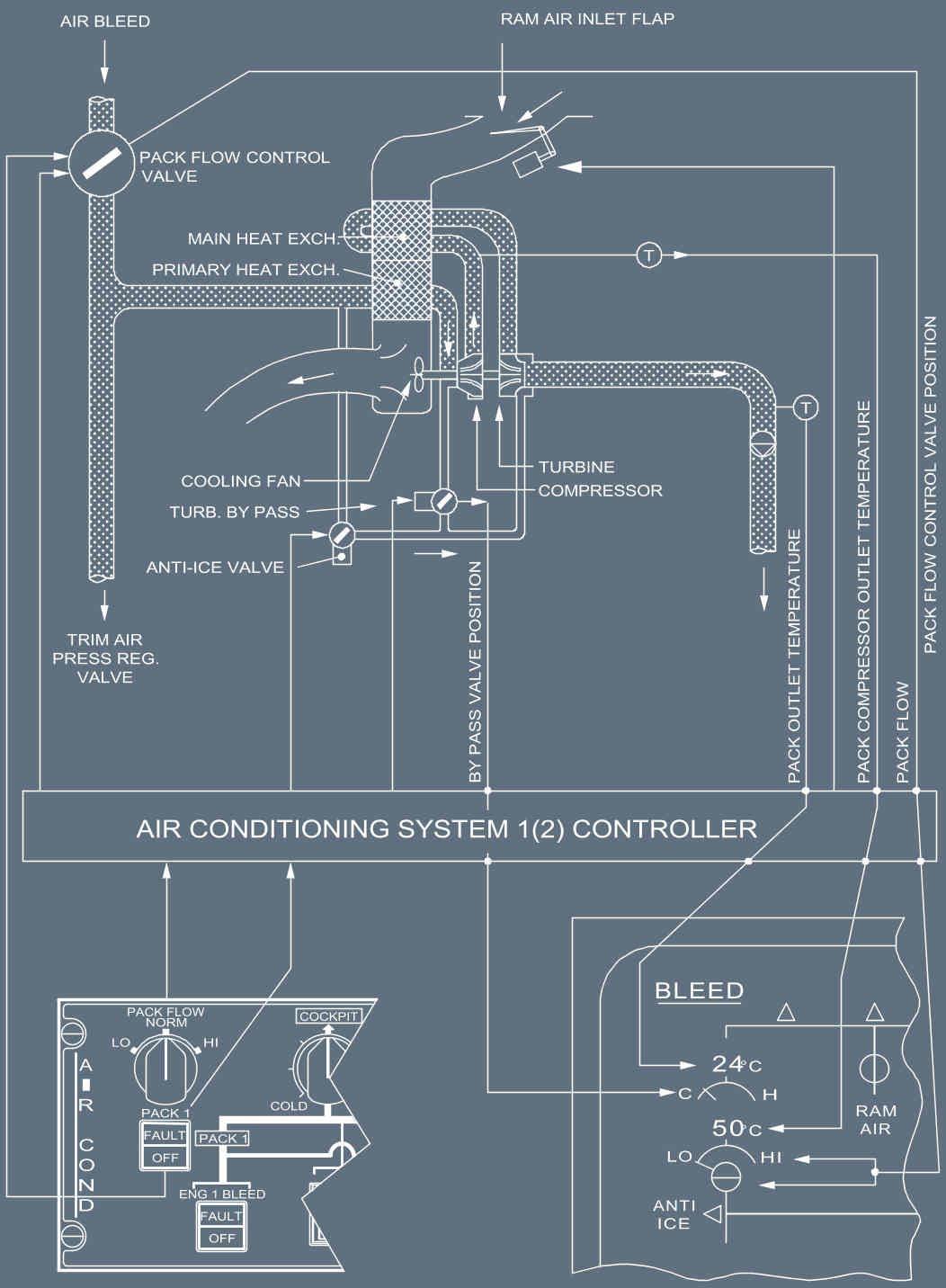 A320F technical description: AIR CONDITIONING / PRESSURIZATION