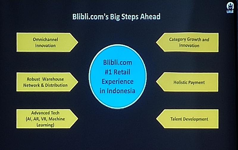 Inovasi Blibli.com