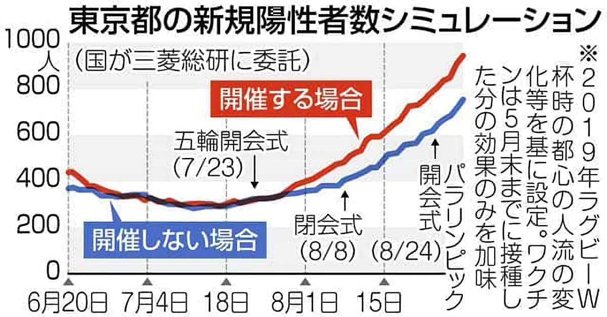 東京都の新規陽性者数シミュレーション