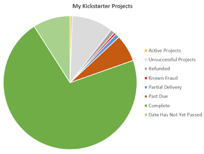 My Kickstarter Projects pie chart