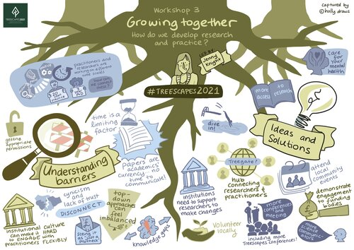 A poster which displays a visualisation of the 3rd Treescapes workshop - Growing Together