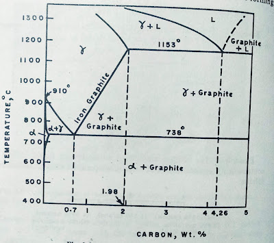 Iron graphite phase diagram