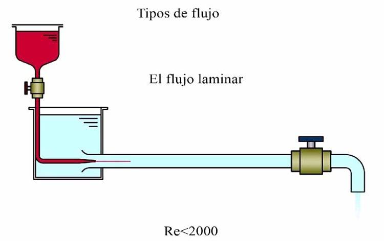 Gráfica del experimento de reynolds