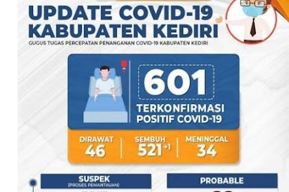 Tingkat Kesembuhan Covid-19 Di Kediri Lampaui Jatim Dan Nasional