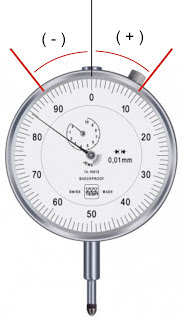 membaca nilai positif dan negatif dial tester indikator