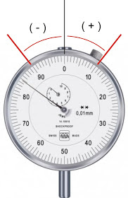Memahami Nilai Positif Dan Negatif Pada Dial Tester Indikator