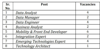 Bank of Baroda IT professional Recruitment 2019, Bank of Baroda Vacancy 2019
