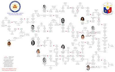 Philippine Family Trees Series 3: The Philippine Vice-Presidents